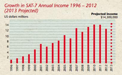 SAT-7 Income 1996-2012