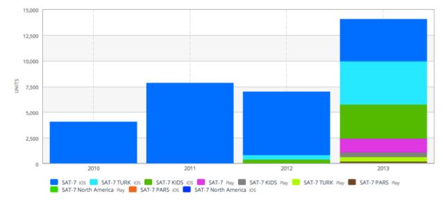 SAT-7 app downloads 2010-2013