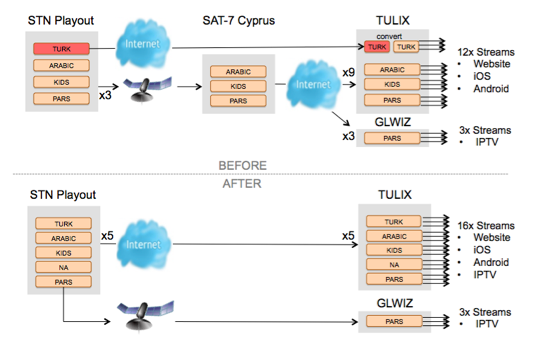 SAT-7 Streaming Infrastructure